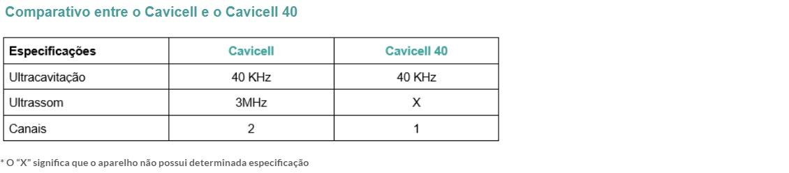 Comparativo entre o Cavicell e o Cavicell 40