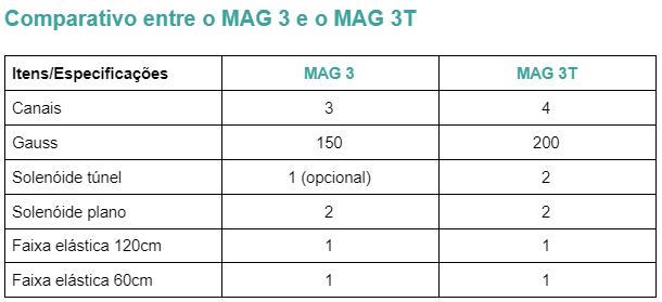 Canais: MAG3 3 e MAG3T 4; Gauss: MAG3 150 e MAG3T 200; Solenóide túnel: MAG3 (1 opcional) e MAG3T 2; Solenóide plano: 2 em ambos; Faixa elástica 120cm: 1 em ambos e Faixa elástica 60cm: 1 em ambos