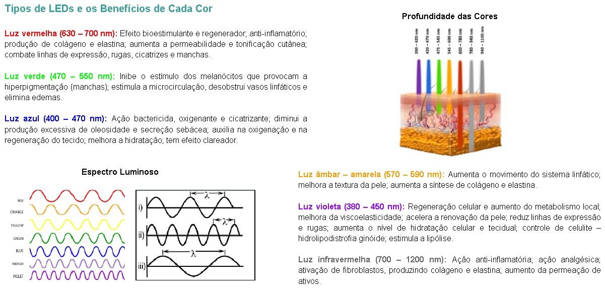 Luz vermelha (630 – 700 nm): Efeito bioestimulante e regenerador; anti-inflamatório; produção de colágeno e elastina; aumenta a permeabilidade e tonificação cutânea; combate linhas de expressão, rugas, cicatrizes e manchas.   Luz verde (470 – 550 nm): Inibe o estímulo dos melanócitos que provocam a hiperpigmentação (manchas); estimula a microcirculação, desobstrui vasos linfáticos e elimina edemas.   Luz azul (400 – 470 nm): Ação bactericida, oxigenante e cicatrizante; diminui a produção excessiva de oleosidade e secreção sebácea; auxilia na oxigenação e na regeneração do tecido; melhora a hidratação; tem efeito clareador.   Luz âmbar – amarela (570 – 590 nm): Aumenta o movimento do sistema linfático; melhora a textura da pele; aumenta a síntese de colágeno e elastina.   Luz violeta (380 – 450 nm): Regeneração celular e aumento do metabolismo local; melhora da viscoelasticidade; acelera a renovação da pele; reduz linhas de expressão e rugas; aumenta o nível de hidratação celular e tecidual; controle de celuli